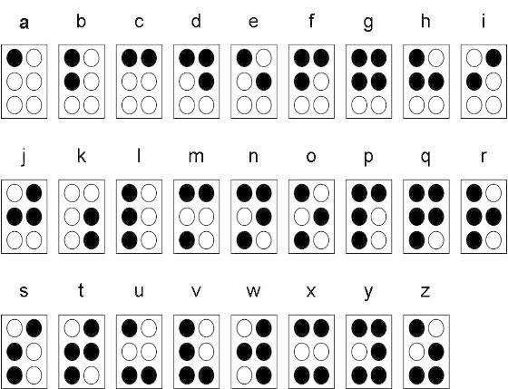 braille alphabet showing placement of dots within each cell